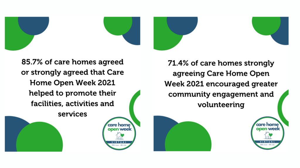 Text reads: 85.7% of care homes agreed or strongly agreed that Care Home Open Week 2021 helped to promote their facilities, activities and services 71.4% of care homes strongly agreeing Care Home Open Week 2021 encouraged greater community engagement and volunteering